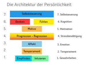 Architektur der Persönlichkeit_Kuhl_PSI