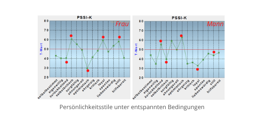 PSI_Persönlichkeit_Paare_Mann_Frau