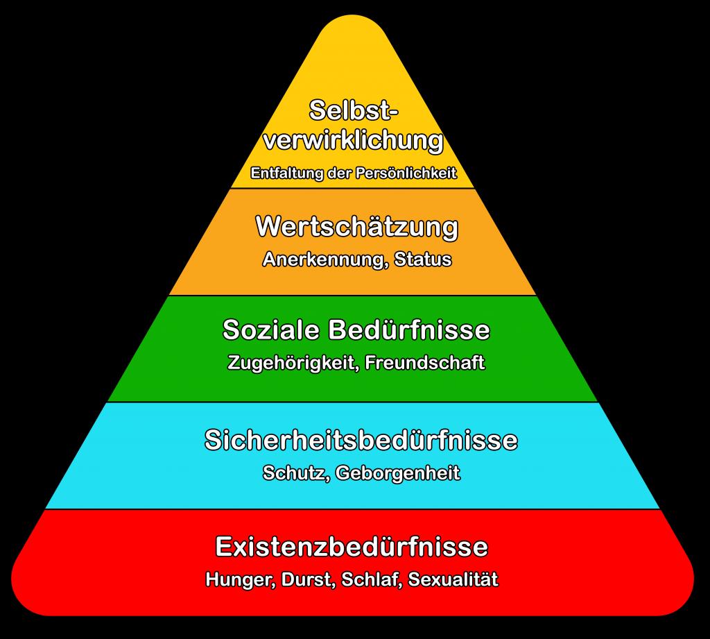 Maslowsche Bedürfnispyramide-Sicherheit