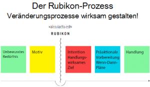 Selbstmanagement - ZRM®